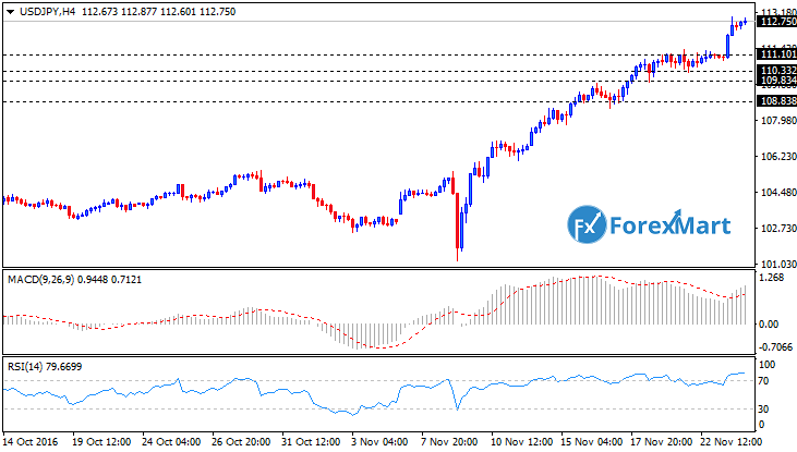 Daily Market Analysis from ForexMart-usdjpytech23.png