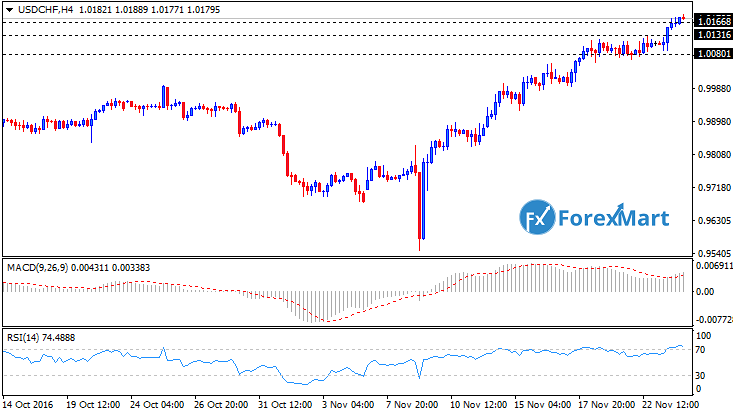 Daily Market Analysis from ForexMart-usdchftech23.png