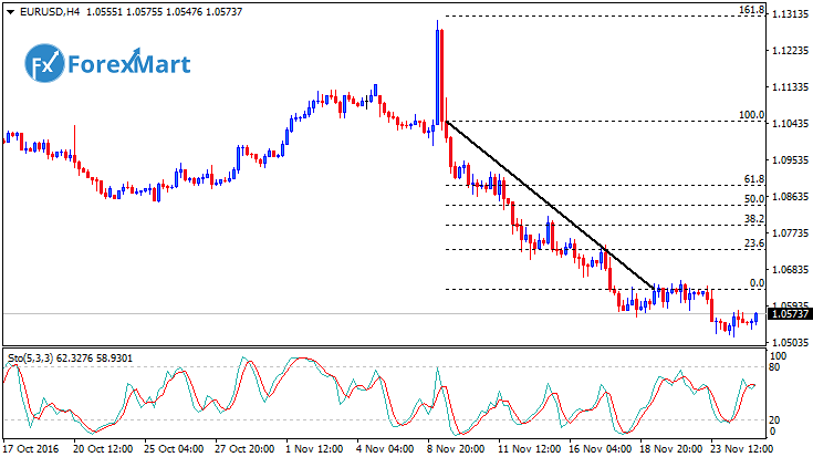 Daily Market Analysis from ForexMart-eurusdfund24.png