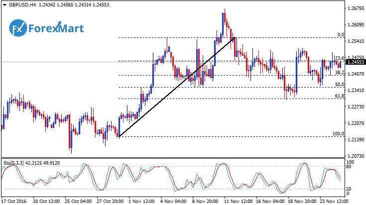 Daily Market Analysis from ForexMart-gbpusdfund24.png