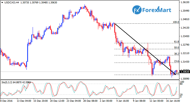 Daily Market Analysis from ForexMart-usdcad18.png
