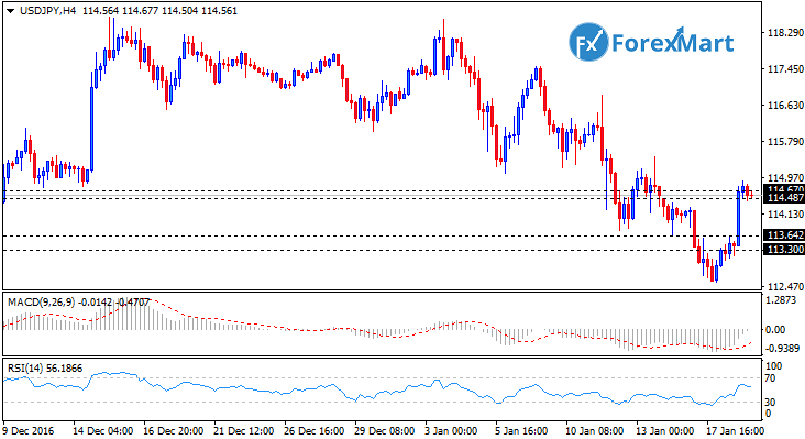 Daily Market Analysis from ForexMart-usdjpy18.png