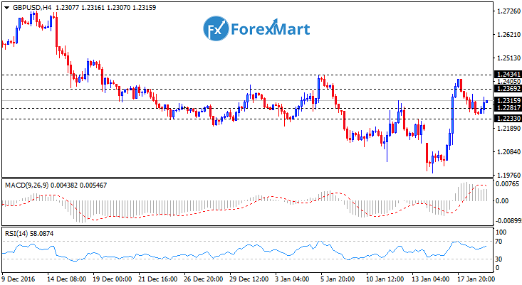 Daily Market Analysis from ForexMart-gbpusd19.png