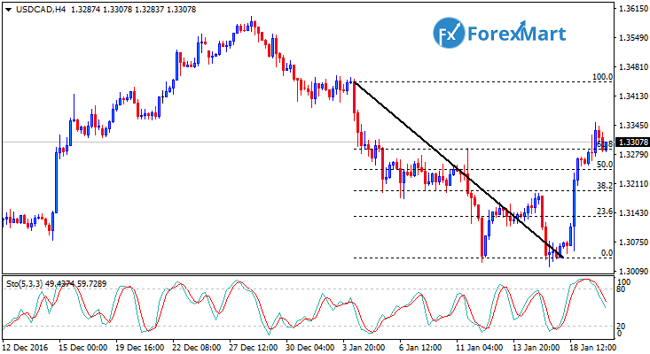 Daily Market Analysis from ForexMart-usdcad19.png