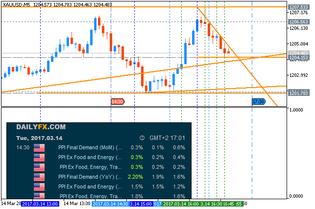 The News / Hottest-xauusd-m5-metaquotes-software-corp.png