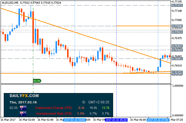 Next Week News-audusd-m5-metaquotes-software-corp.png