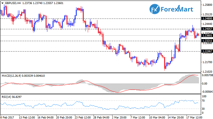 Daily Market Analysis from ForexMart-gbpusd20.png