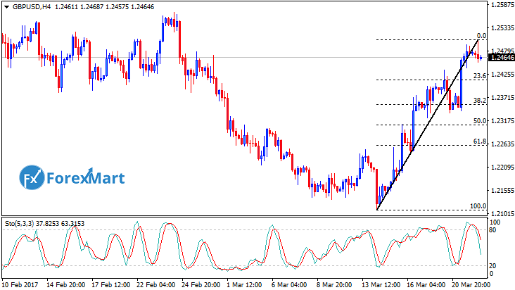 Daily Market Analysis from ForexMart-gbpusd22.png
