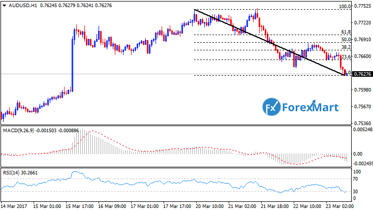 Daily Market Analysis from ForexMart-audusd23.png