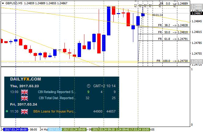 GBP News-gbpusd-m5-alpari-international-limited.png