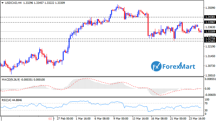 Daily Market Analysis from ForexMart-usdcad27.png