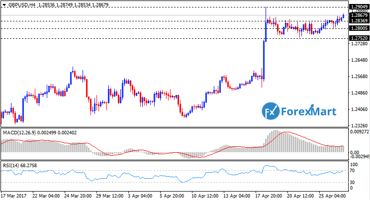 Daily Market Analysis from ForexMart-gbpusd26.png