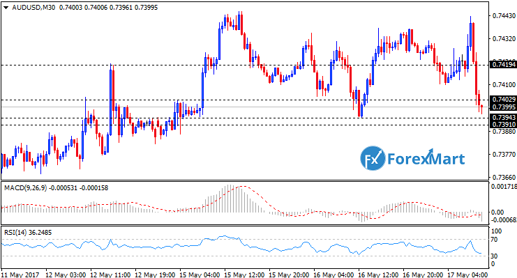 Daily Market Analysis from ForexMart-audusd17.png