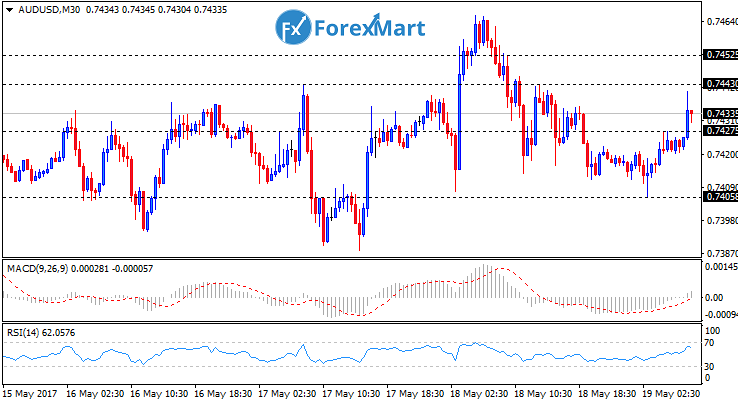 Daily Market Analysis from ForexMart-audusd19.png