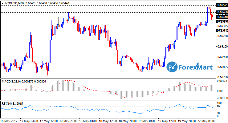 Daily Market Analysis from ForexMart-nzdusd22.png