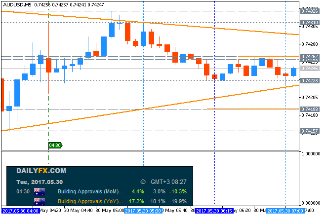 AUD News-audusd-m5-metaquotes-software-corp.png