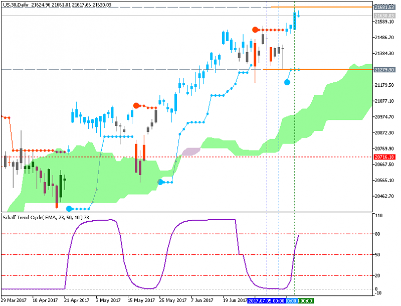 Market News-us-30-d1-g-e-b.png