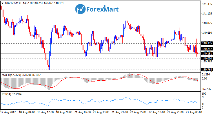 Daily Market Analysis from ForexMart-gbpjpy23.png