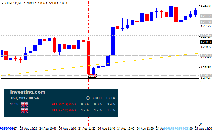 The News / Hottest-gbpusd-m5-alpari-international-limited.png