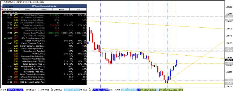 EUR News-eurusd-m5-alpari-international-limited.png