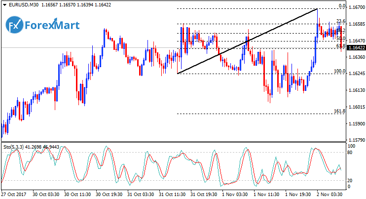 Daily Market Analysis from ForexMart-eurusd02.png