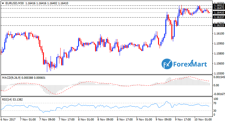 Daily Market Analysis from ForexMart-eurusd10.png