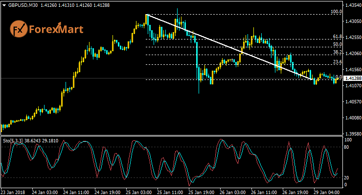 Daily Market Analysis from ForexMart-gbpusd29.png