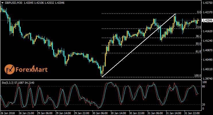 Daily Market Analysis from ForexMart-gbpusd31.png
