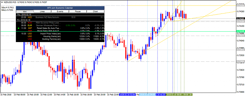 NZD News-nzdusd-m15-alpari-international-limited.png