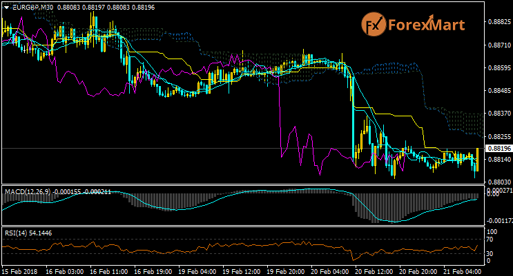 Daily Market Analysis from ForexMart-eurgbp21.png