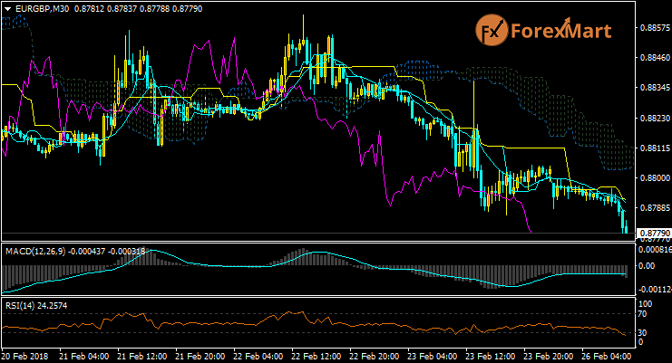 Daily Market Analysis from ForexMart-eurgbp26.png