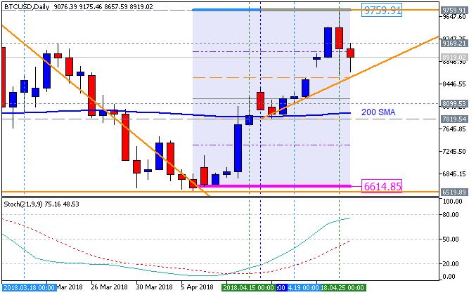 Market News-btcusd-d1-fx-choice-limited-2.png