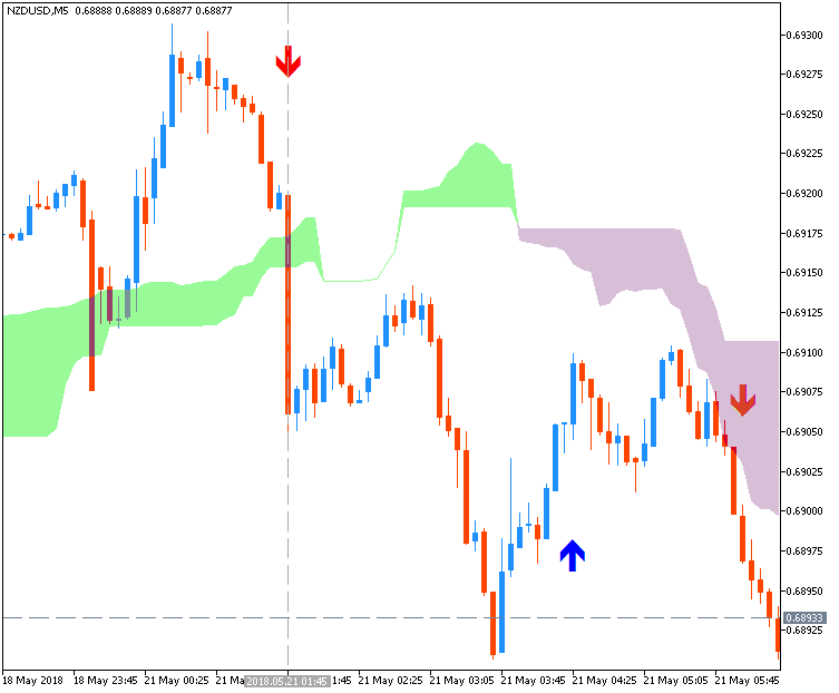 NZD News-nzdusd-m5-fx-choice-limited.png