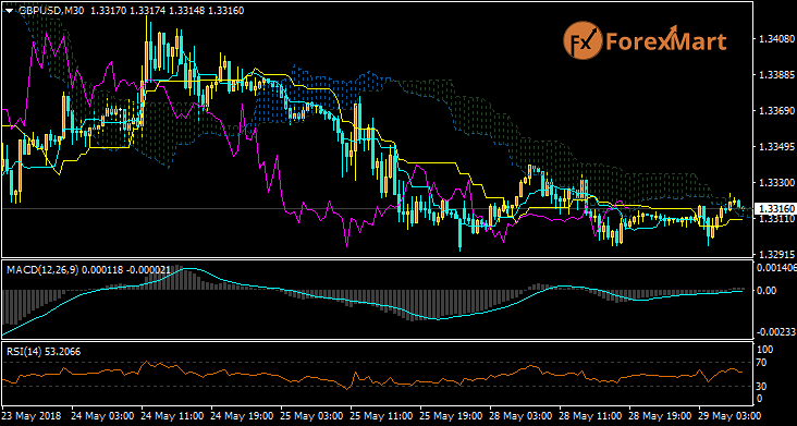 Daily Market Analysis from ForexMart-gbpusd28.png