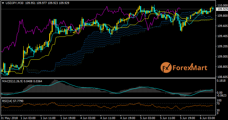 Daily Market Analysis from ForexMart-usdjpy05.png