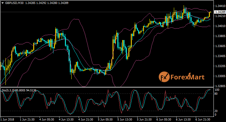 Daily Market Analysis from ForexMart-gbpusd06.png