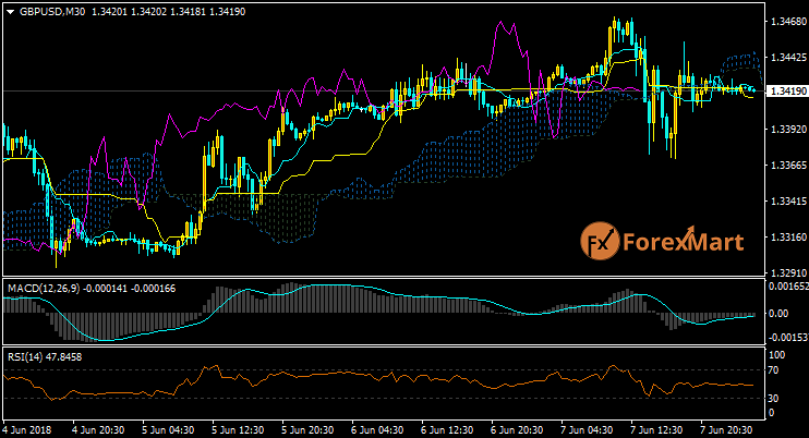 Daily Market Analysis from ForexMart-gbpusd07.png