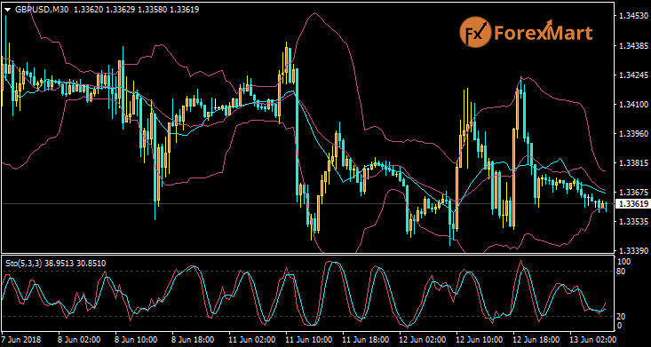 Daily Market Analysis from ForexMart-gbpusd11.png