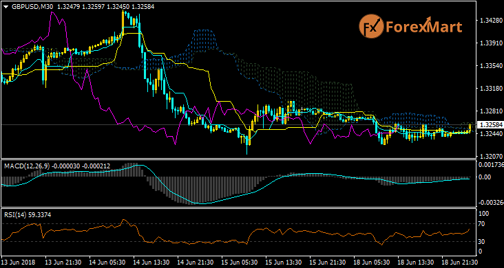 Daily Market Analysis from ForexMart-gbpusd18.png