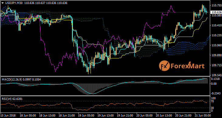 Daily Market Analysis from ForexMart-usdjpy21.png