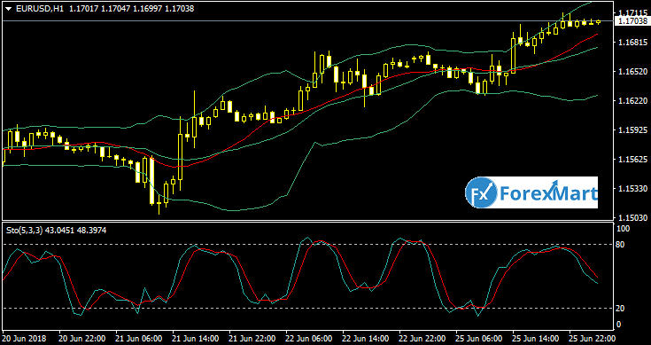 Daily Market Analysis from ForexMart-eurusd26.png
