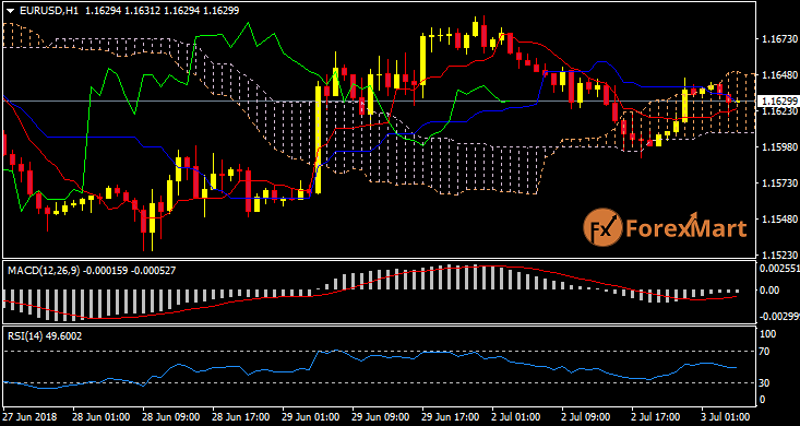 Daily Market Analysis from ForexMart-eurusd03.png