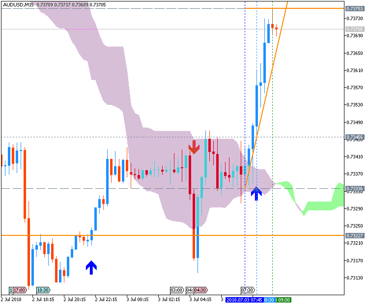 AUD News-audusd-m15-metaquotes-software-corp.png