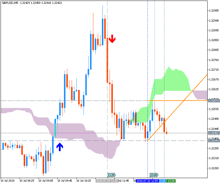 GBP News-gbpusd-m5-metaquotes-software-corp.png