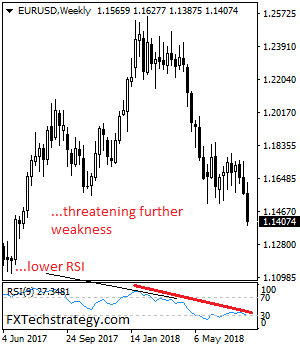 Daily Technical Strategy On Currencies & Commodities-eurusdweekly-1.png