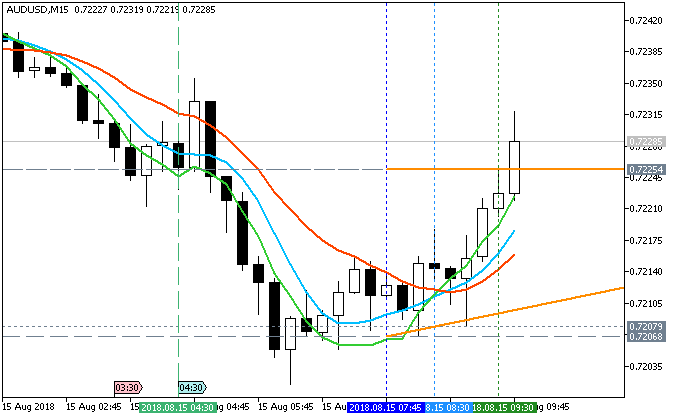AUD News-audusd-m15-metaquotes-software-corp-2.png