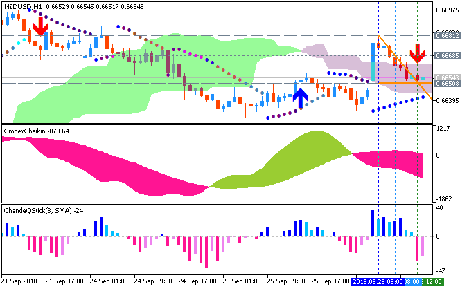 NZD News-nzdusd-h1-metaquotes-software-corp.png