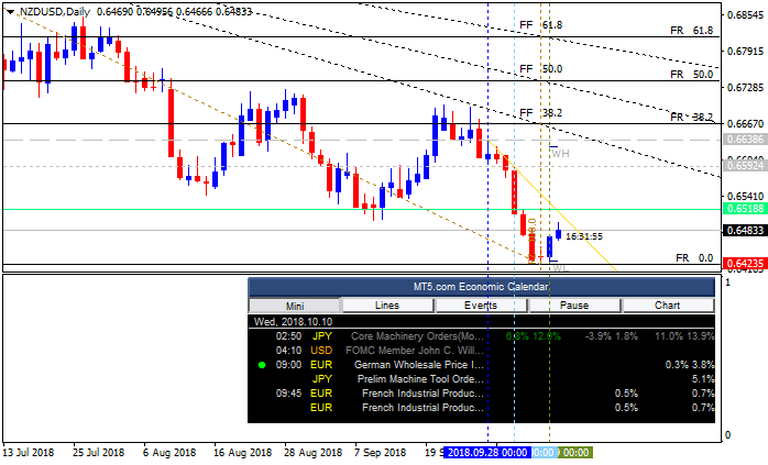 NZD News-nzdusd-d1-alpari-international-limited.png