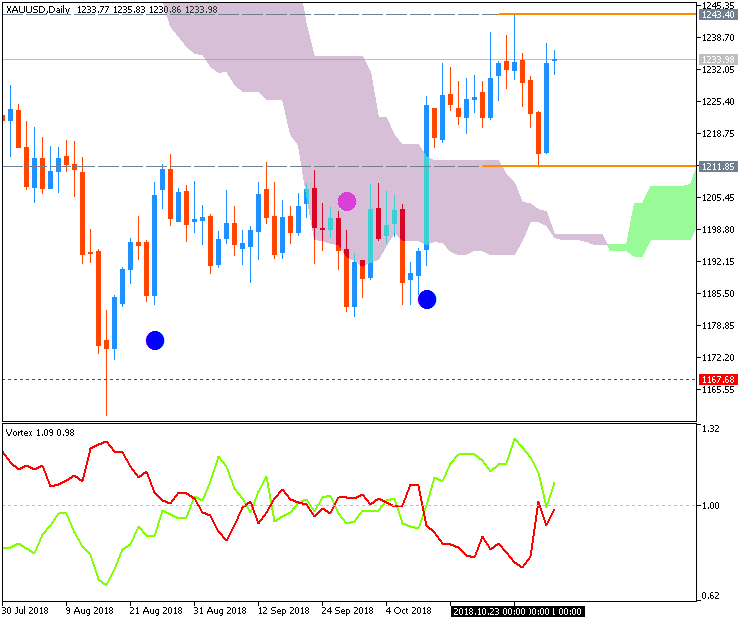 Stocks, ETFs, Options, Commodities & Currencies-xauusd-d1-fx-choice-limited.png