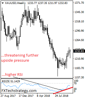 Daily Technical Strategy On Currencies & Commodities-xauusdweekly.png
